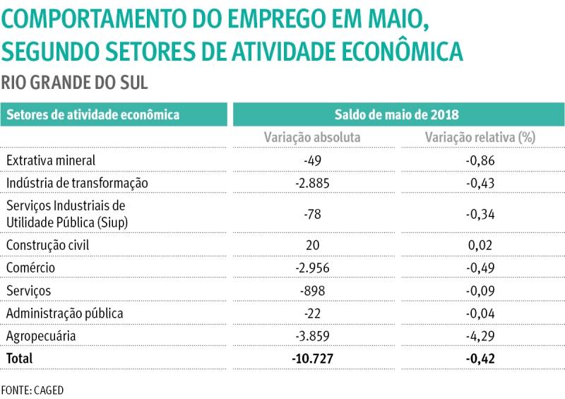 Com reforma trabalhista, Rio Grande do Sul corta 10.727 empregos em maio, aponta Caged