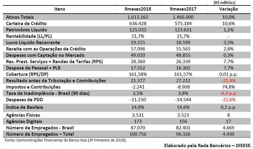 Lucro do Itaú chega a R$19,255 bi nos nove meses de 2018