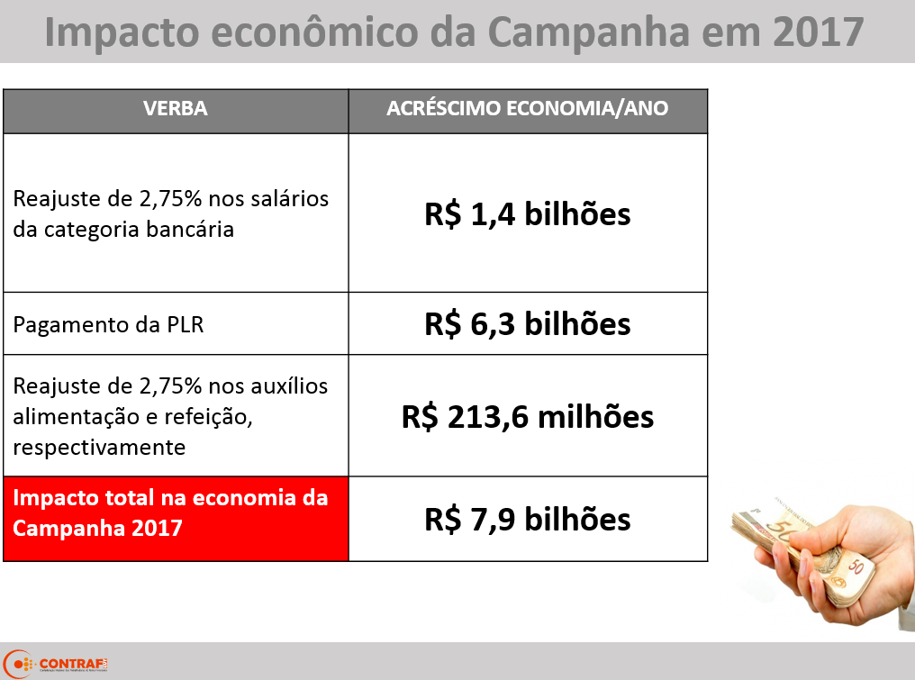 Campanha Nacional dos Bancários de 2017 injeta R$7,9 bi na economia brasileira
