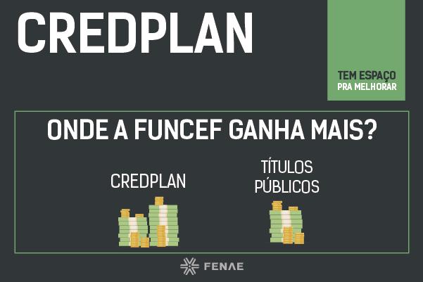 Funcef ganha mais com juros do CredPlan que nos títulos de renda fixa